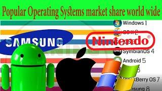 Most Popular Operating Systems market share world wide || Top 10 Operating Systems 2009 - 2020