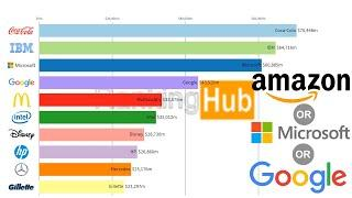 Top 10 Biggest Companies by Market Capitalization (2000-2019)