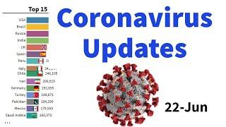 Top 15 Country by Total Coronavirus Infections  07 February 2021   Bar chart race