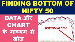 Nifty bottom prediction using technical charts | nifty target 2020 | market kaha tak gir sakta hai