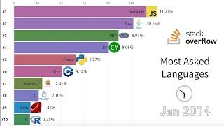 Most Popular Programming Languages On StackOverflow 2008 - 2020