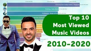 Top 10 Most Viewed Music Videos On YouTube (2010-2020)