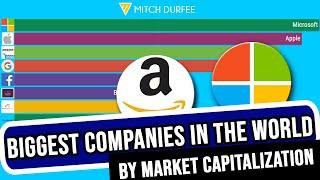 TOP 10 Biggest Companies in the World by Market Capitalization 2000 – 2019
