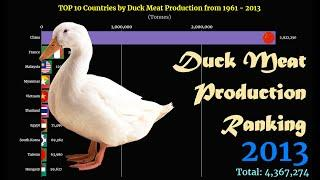 Duck Meat Production Ranking | TOP 10 Country from 1961 to 2013