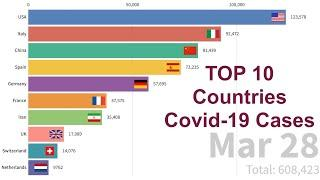 Top 10 Countries With Highest Number of COVID-19 Cases Race Bar Chart (Mar 1st, 2020-Mar 28th, 2020)