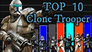 Starwars Power-Level | Top 10 Clone Troopers