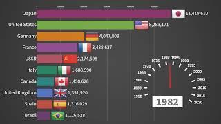 Top 10 Car Producing Countries 1950   2019 1