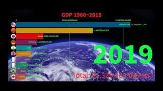 GDP Ranking History Top 10 Country 1960~2019